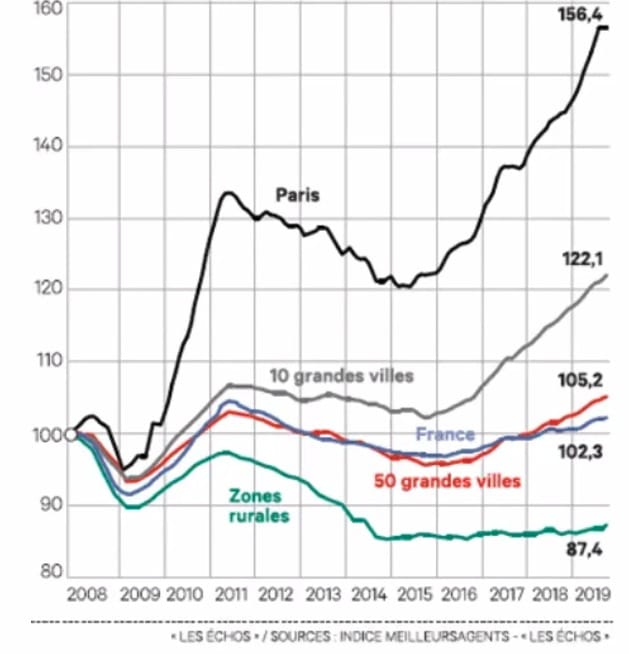 immobilier rendement France 20ans